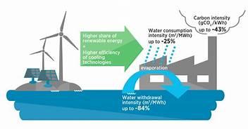 water and renewable energy
